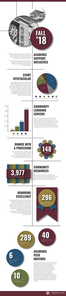 Positive impact of Residence Life programs on academic success (Small)