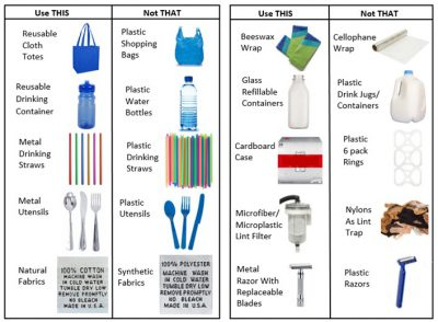 Above: Plastic free alternatives to commonly used plastic items, image courtesy of filtrol.net