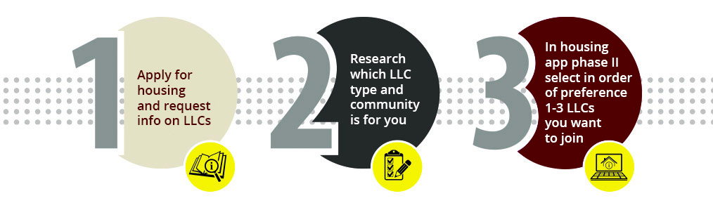1 - apply for housing and request info on LLCs 2 - Research which LLC type and community is for you 3 - In housing app phase II select in order of preference 1-3 LLCs you want to join