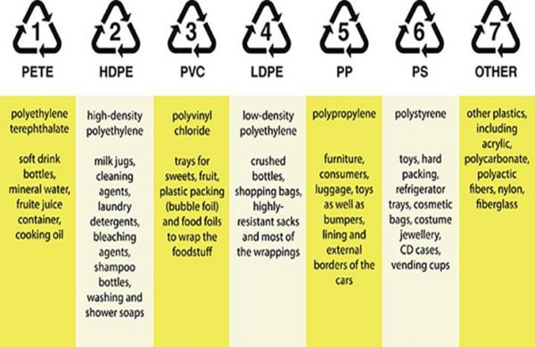 Above: Plastic codes along with examples of each kind, courtesy of learn.eartheasy.com
